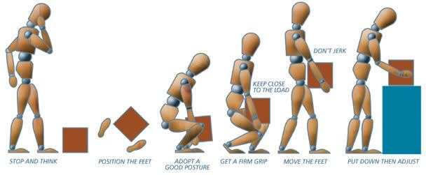 manual handling training crystal safety rh crystalsafety ie safe manual handling photos manual handling photographs